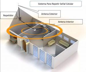 Diagrama de instalación repetidor de señal celular